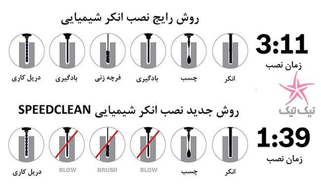مته بتن کن بوش سری Speed Clean راهی برای نصب آسان تر انکرها