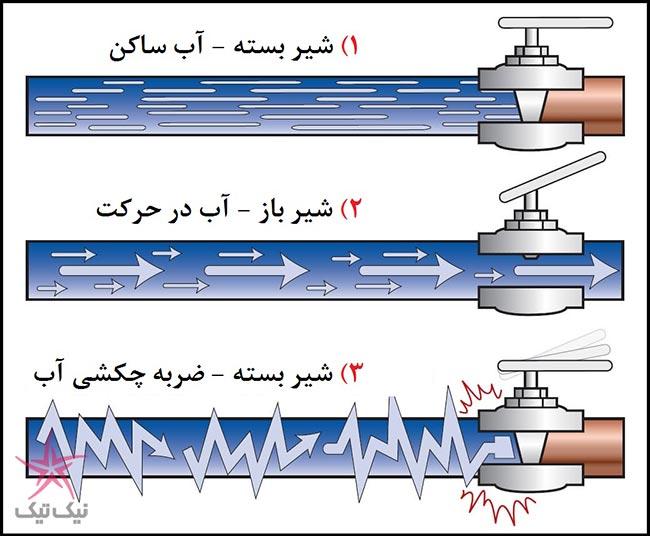 صدای ضربه چکش در هنگام بستن شیر آب به خاطر چیست؟